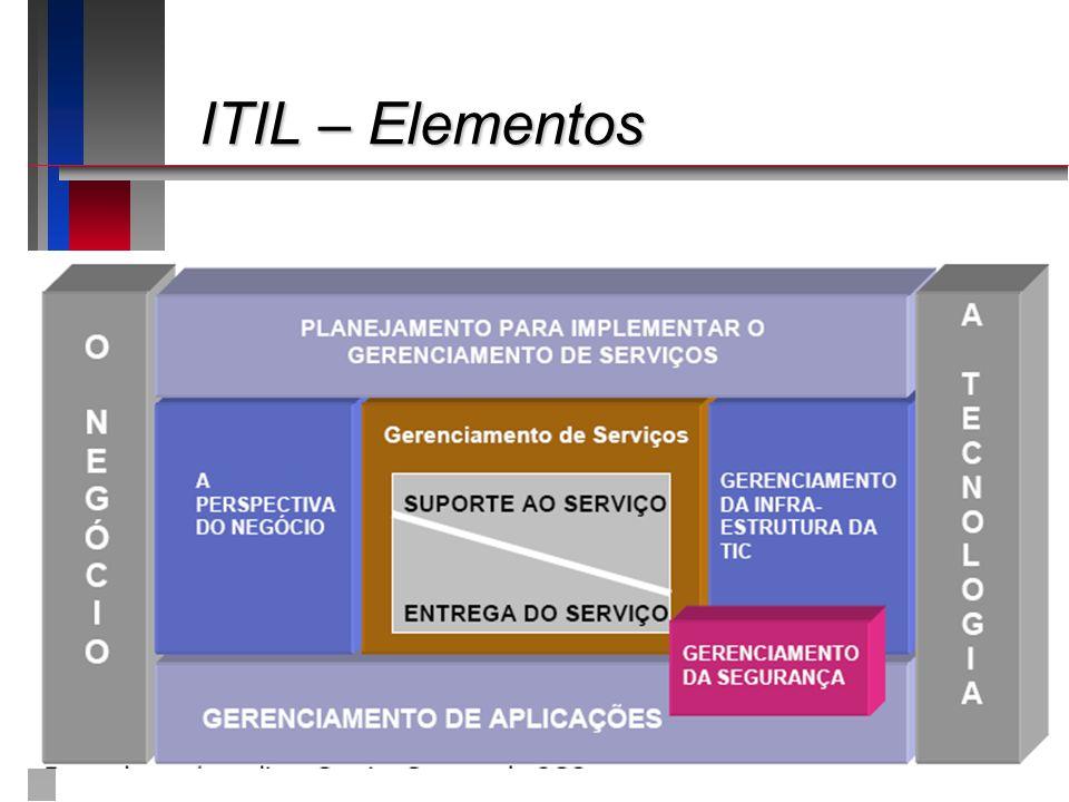 ITIL – Elementos Apresentando o roteiro da apresentação: