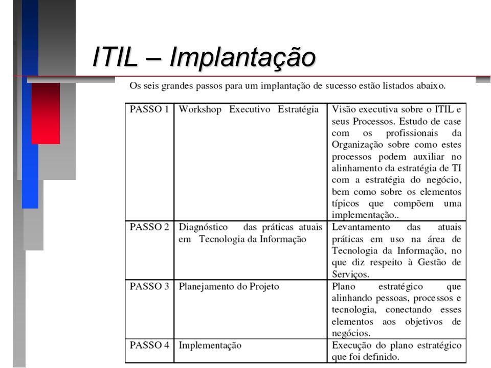 ITIL – Implantação Apresentando o roteiro da apresentação: