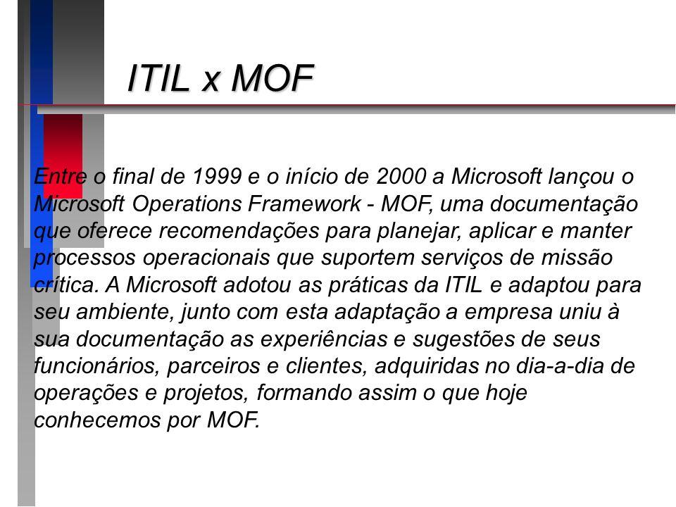 ITIL x MOF