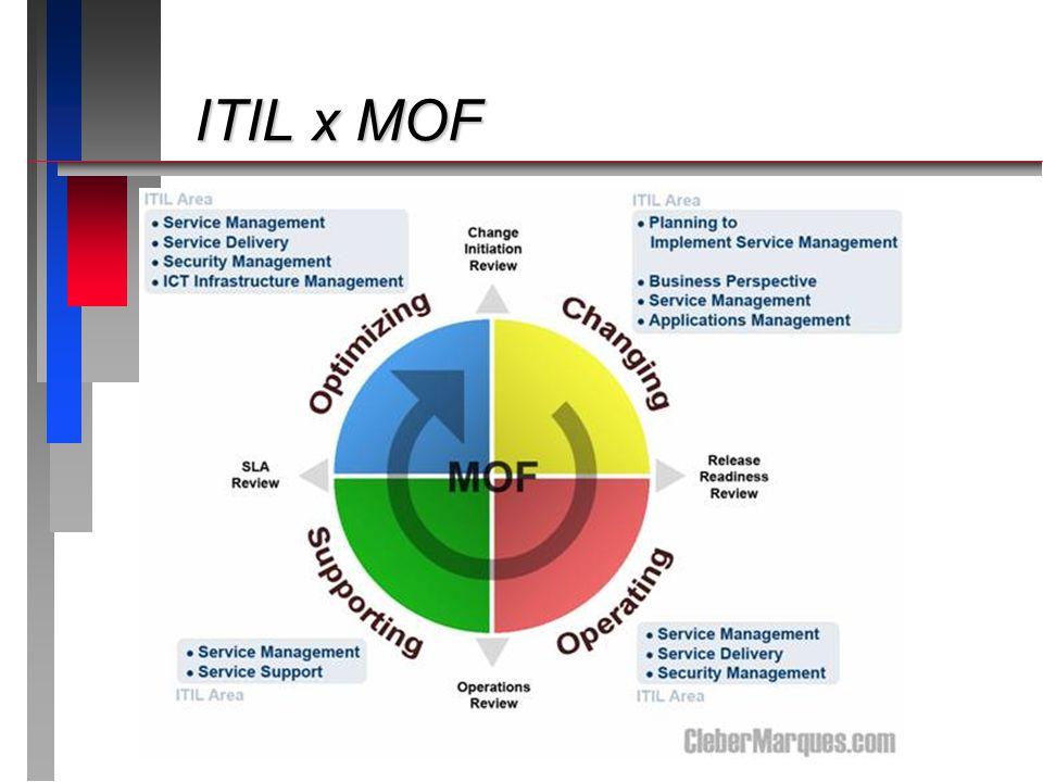 ITIL x MOF Apresentando o roteiro da apresentação: