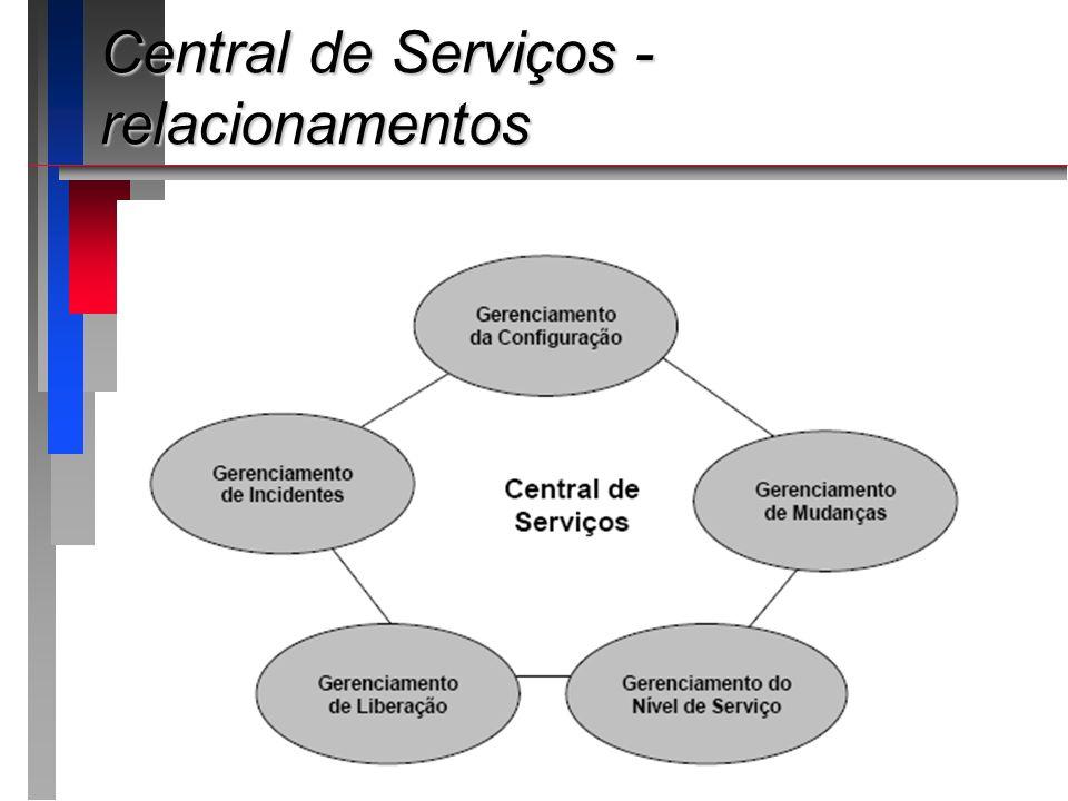 Central de Serviços - relacionamentos