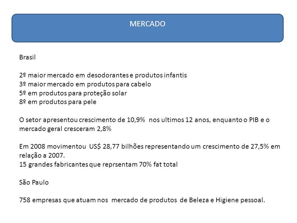 MERCADO Brasil 2º maior mercado em desodorantes e produtos infantis
