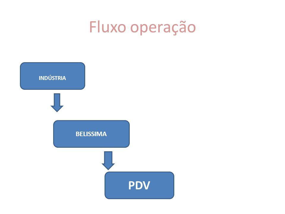Fluxo operação INDÚSTRIA BELISSIMA PDV