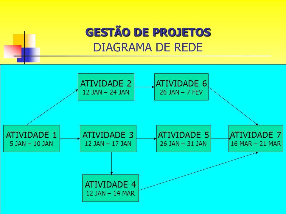 GESTÃO DE PROJETOS DIAGRAMA DE REDE