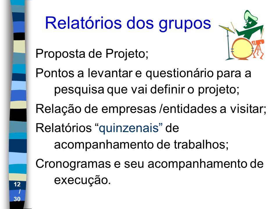 Relatórios dos grupos Proposta de Projeto;