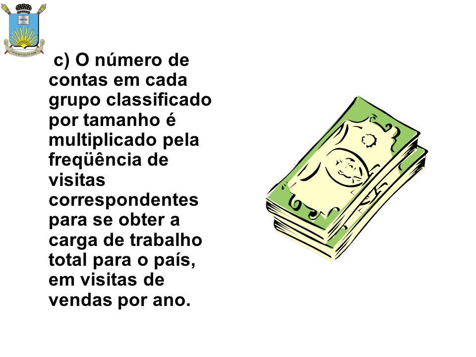 c) O número de contas em cada grupo classificado por tamanho é multiplicado pela freqüência de visitas correspondentes para se obter a carga de trabalho total para o país, em visitas de vendas por ano.