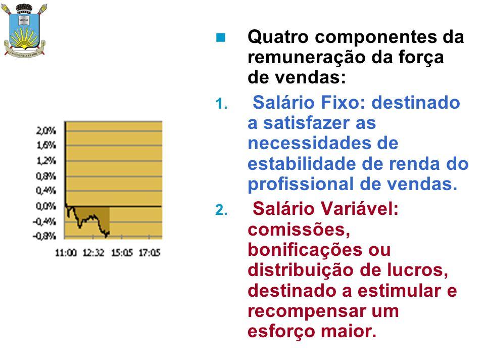Quatro componentes da remuneração da força de vendas: