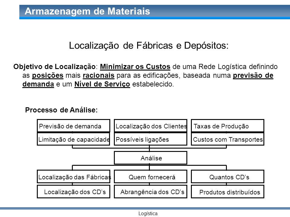 Localização de Fábricas e Depósitos: