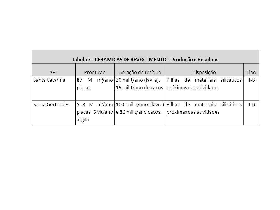 Tabela 7 - CERÂMICAS DE REVESTIMENTO – Produção e Resíduos
