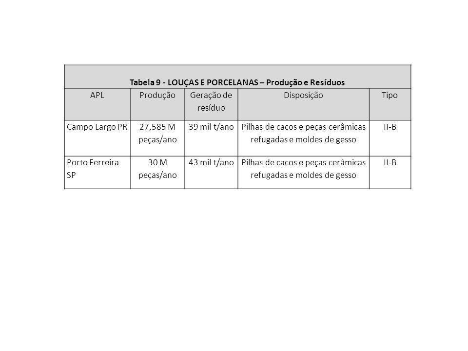 Tabela 9 - LOUÇAS E PORCELANAS – Produção e Resíduos