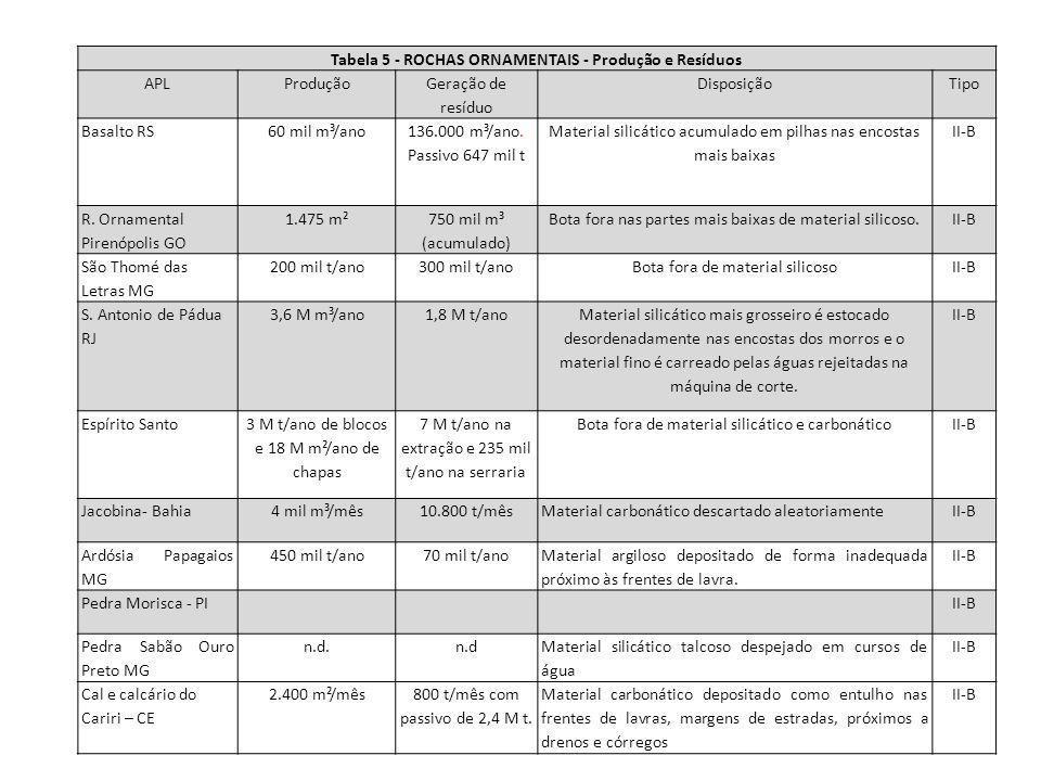 Tabela 5 - ROCHAS ORNAMENTAIS - Produção e Resíduos