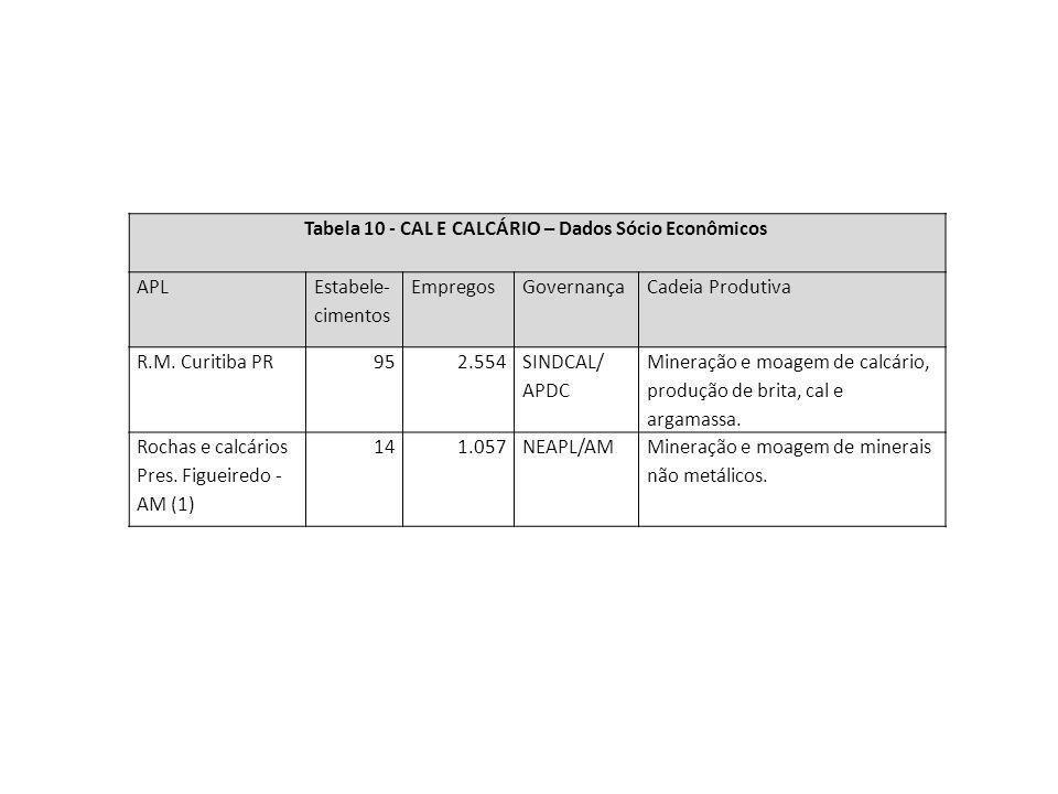 Tabela 10 - CAL E CALCÁRIO – Dados Sócio Econômicos