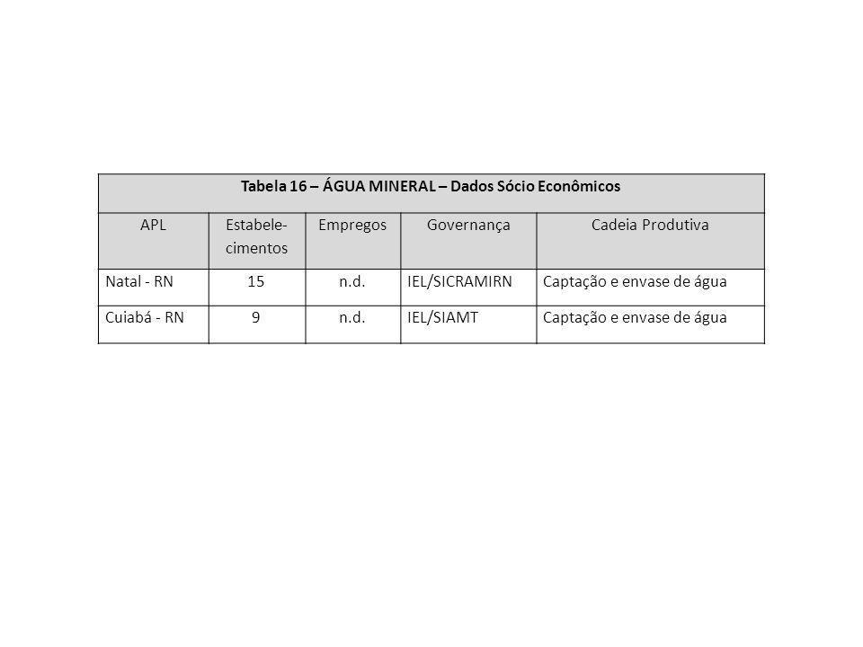 Tabela 16 – ÁGUA MINERAL – Dados Sócio Econômicos