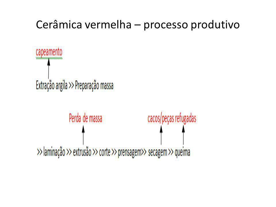 Cerâmica vermelha – processo produtivo