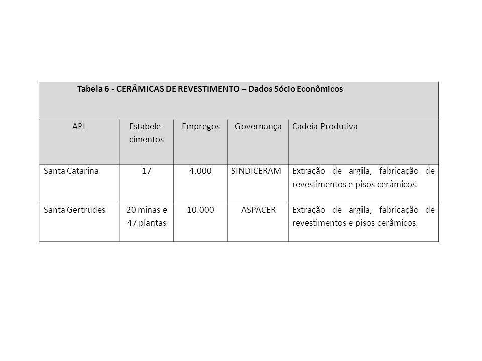 Tabela 6 - CERÂMICAS DE REVESTIMENTO – Dados Sócio Econômicos