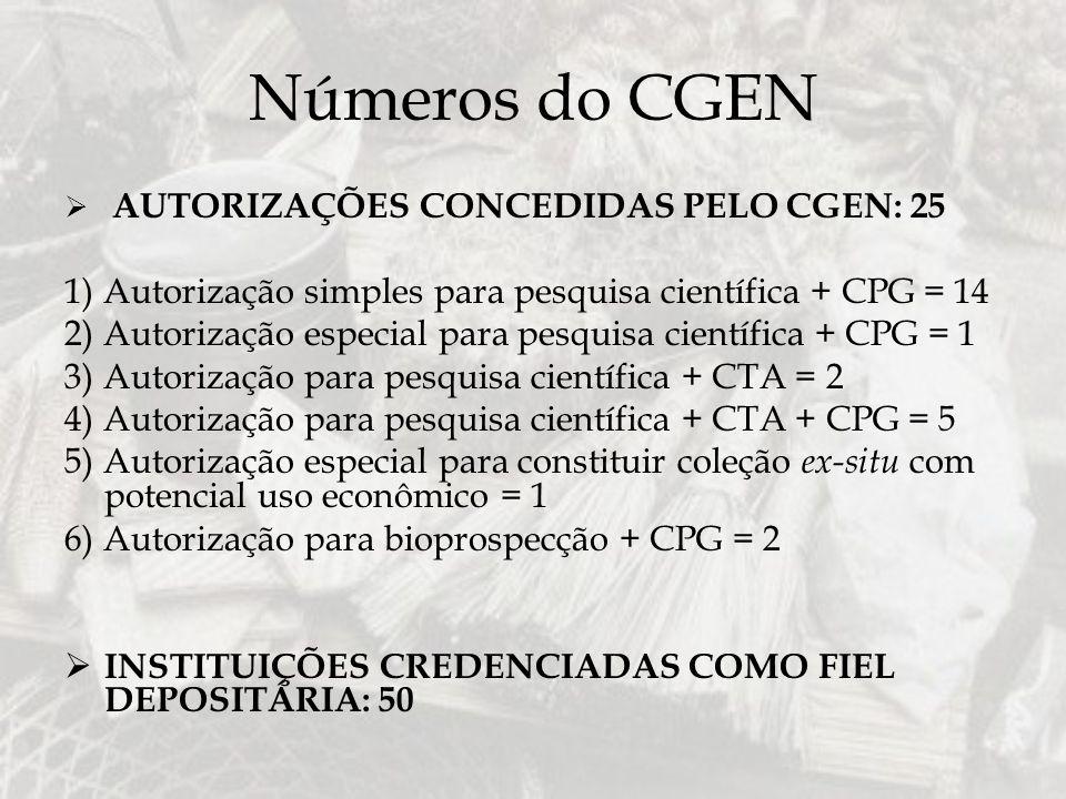 Números do CGEN AUTORIZAÇÕES CONCEDIDAS PELO CGEN: 25. 1) Autorização simples para pesquisa científica + CPG = 14.