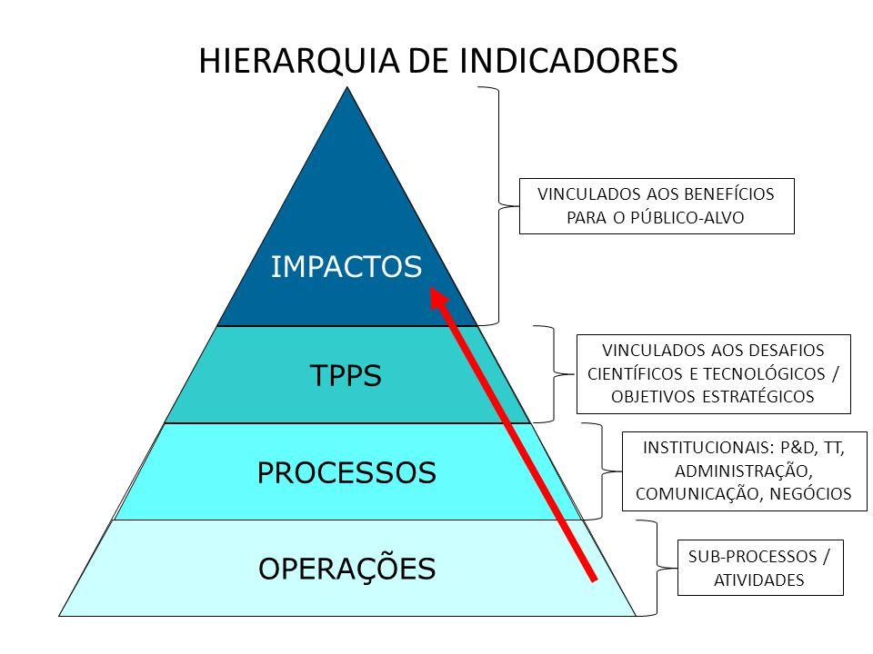 HIERARQUIA DE INDICADORES
