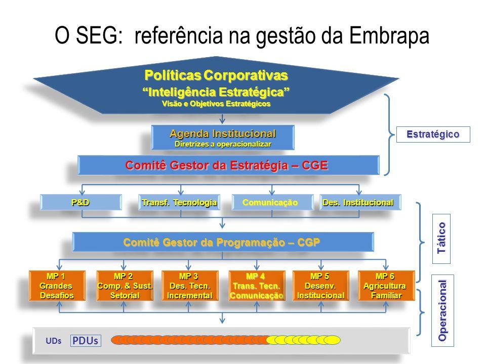 O SEG: referência na gestão da Embrapa