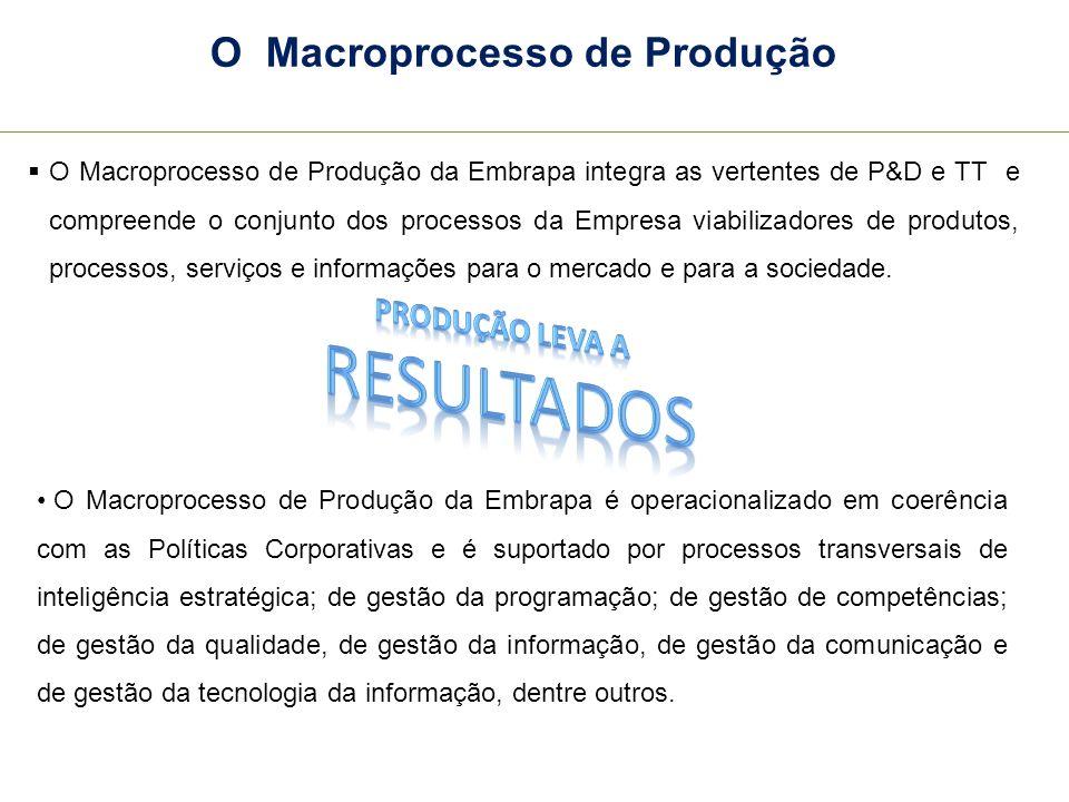 O Macroprocesso de Produção