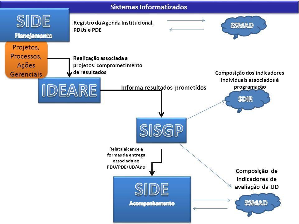 SIDE IDEARE SISGP SIDE Sistemas Informatizados SSMAD