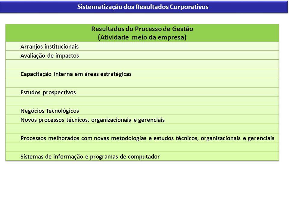 Sistematização dos Resultados Corporativos