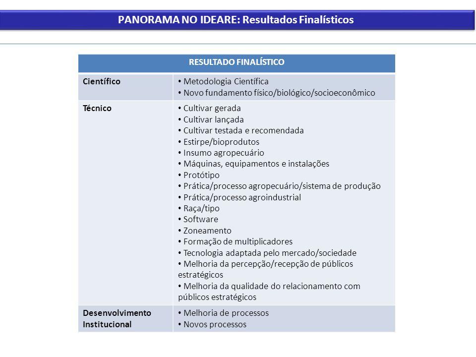 PANORAMA NO IDEARE: Resultados Finalísticos RESULTADO FINALÍSTICO