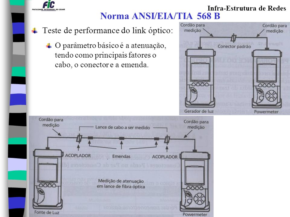 Norma ANSI/EIA/TIA 568 B Teste de performance do link óptico: