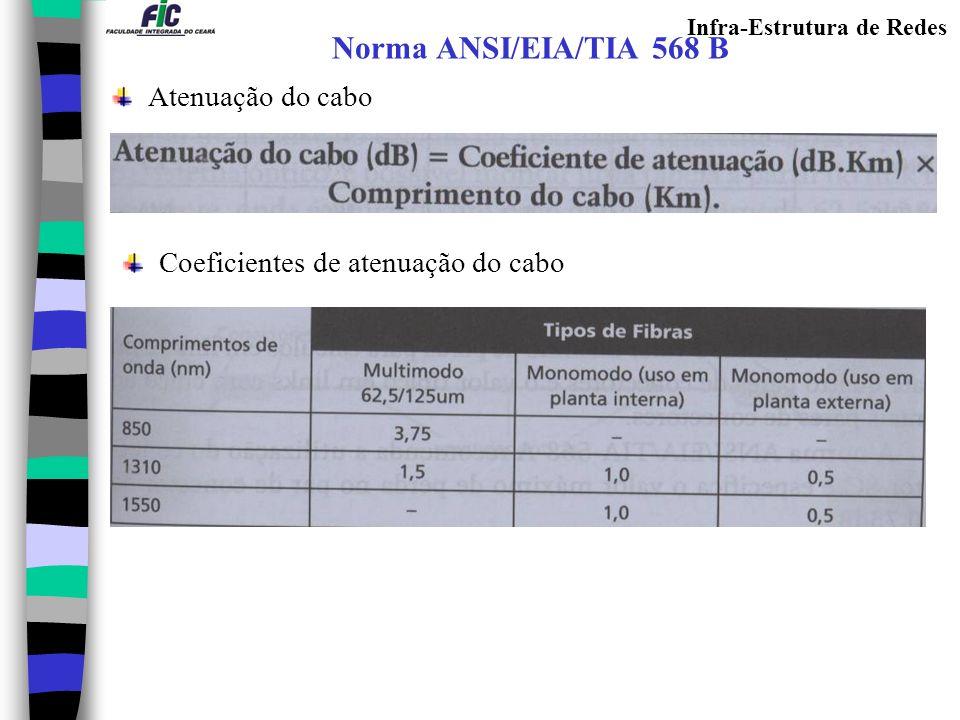 Norma ANSI/EIA/TIA 568 B Atenuação do cabo