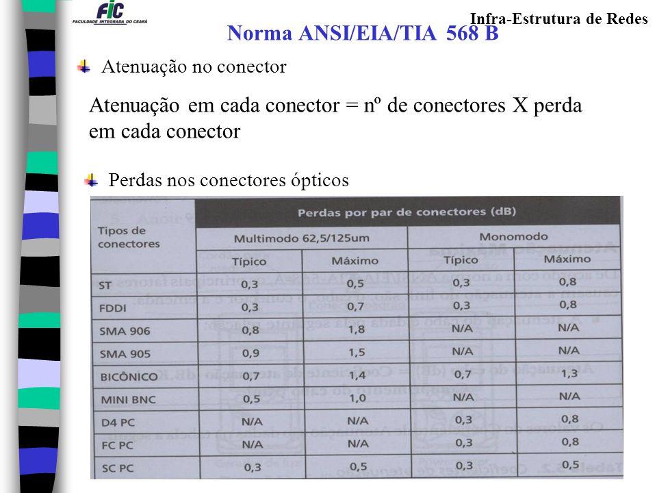 Atenuação em cada conector = nº de conectores X perda em cada conector