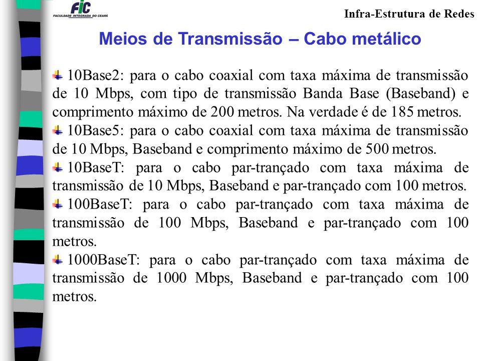 Meios de Transmissão – Cabo metálico