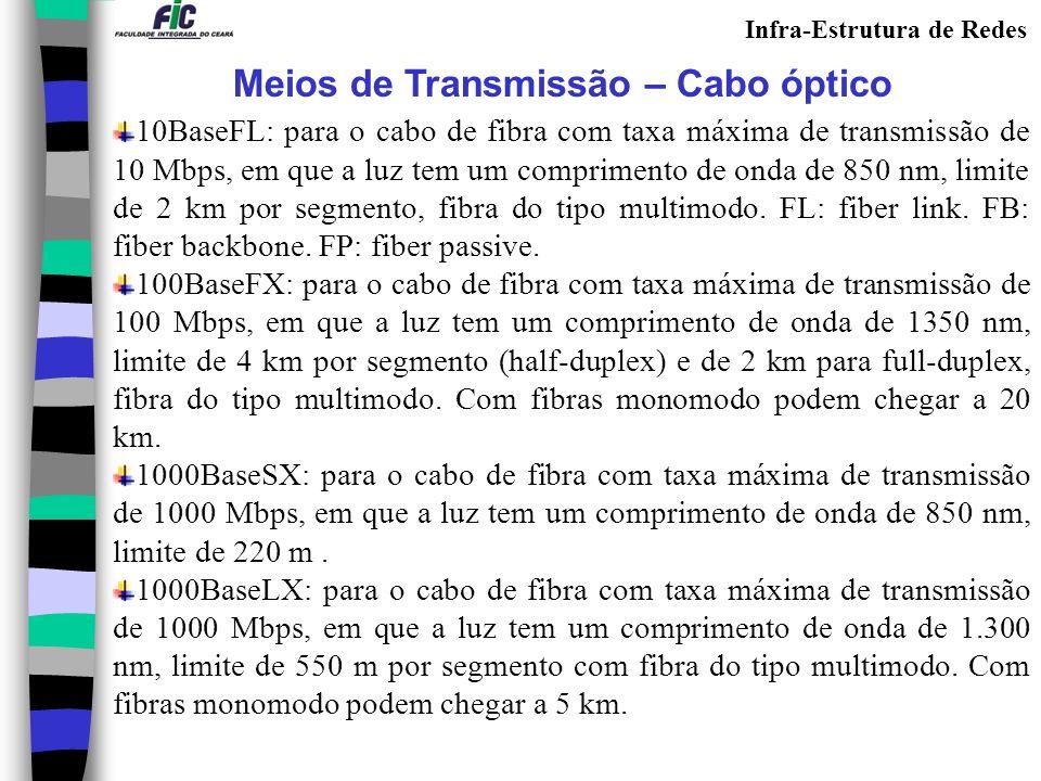 Meios de Transmissão – Cabo óptico