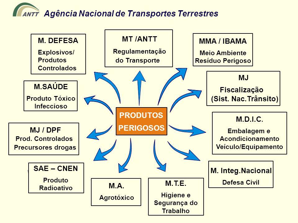 PRODUTOS MT /ANTT M. DEFESA MMA / IBAMA Regulamentação MJ Fiscalização