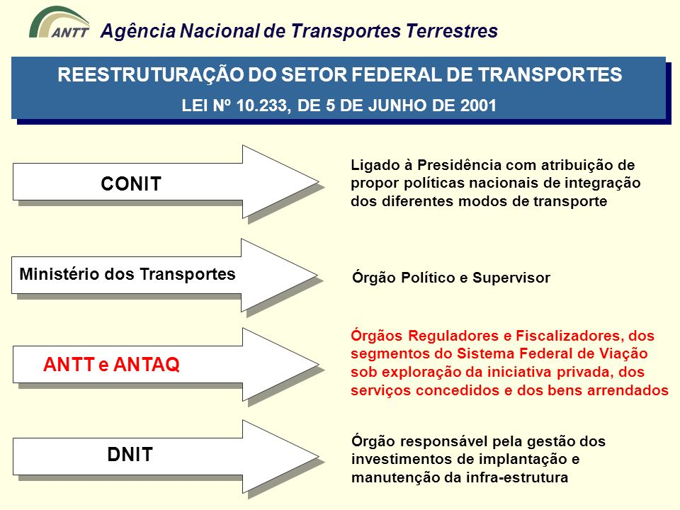 REESTRUTURAÇÃO DO SETOR FEDERAL DE TRANSPORTES