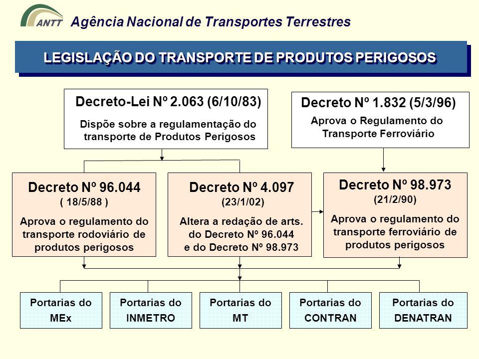 LEGISLAÇÃO DO TRANSPORTE DE PRODUTOS PERIGOSOS LEGISLAÇÃO ATUAL