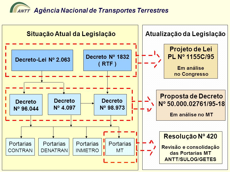 Situação Atual da Legislação Atualização da Legislação