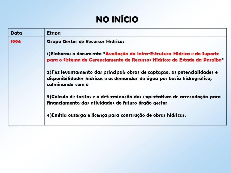 NO INÍCIO Data Etapa 1996 Grupo Gestor de Recursos Hídricos