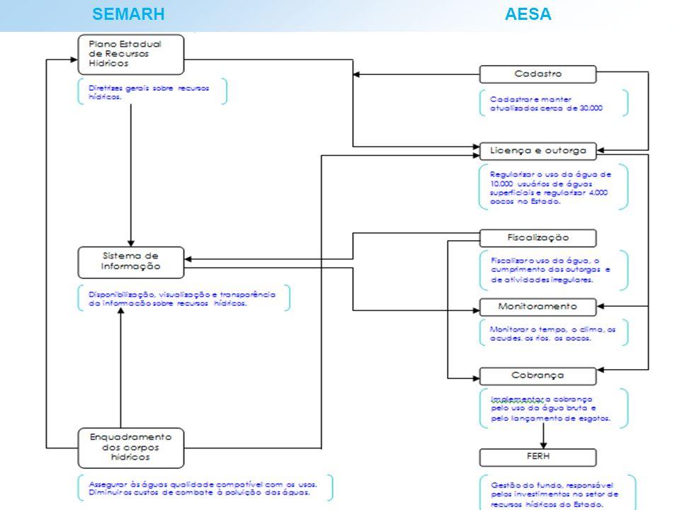 SEMARH AESA