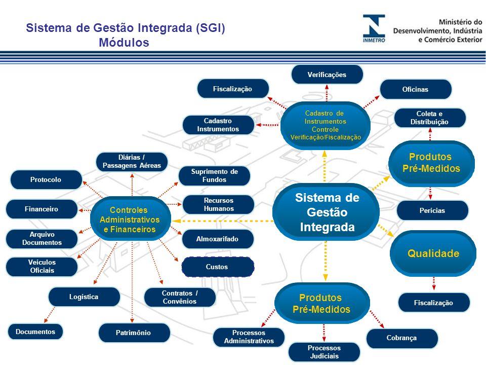 Sistema de Gestão Integrada (SGI)