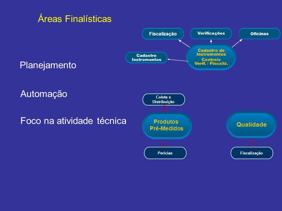 Planejamento Áreas Finalísticas Automação Foco na atividade técnica