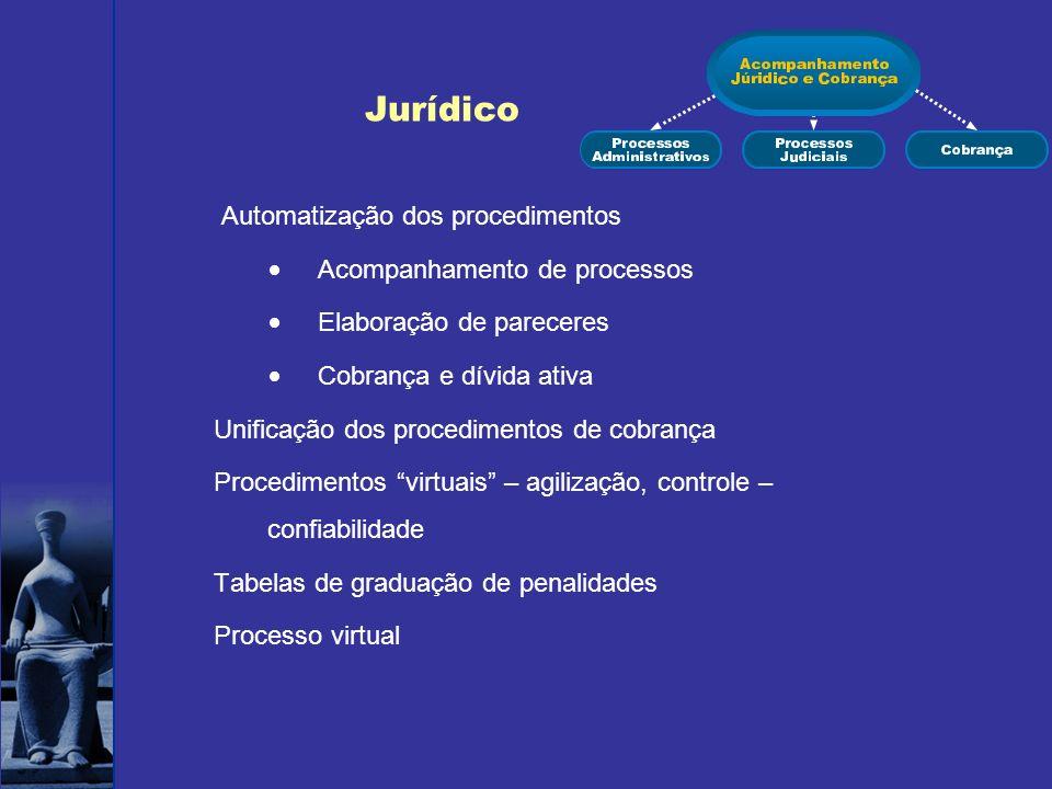 Jurídico Automatização dos procedimentos Acompanhamento de processos