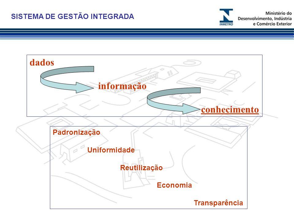 dados informação conhecimento SISTEMA DE GESTÃO INTEGRADA Padronização