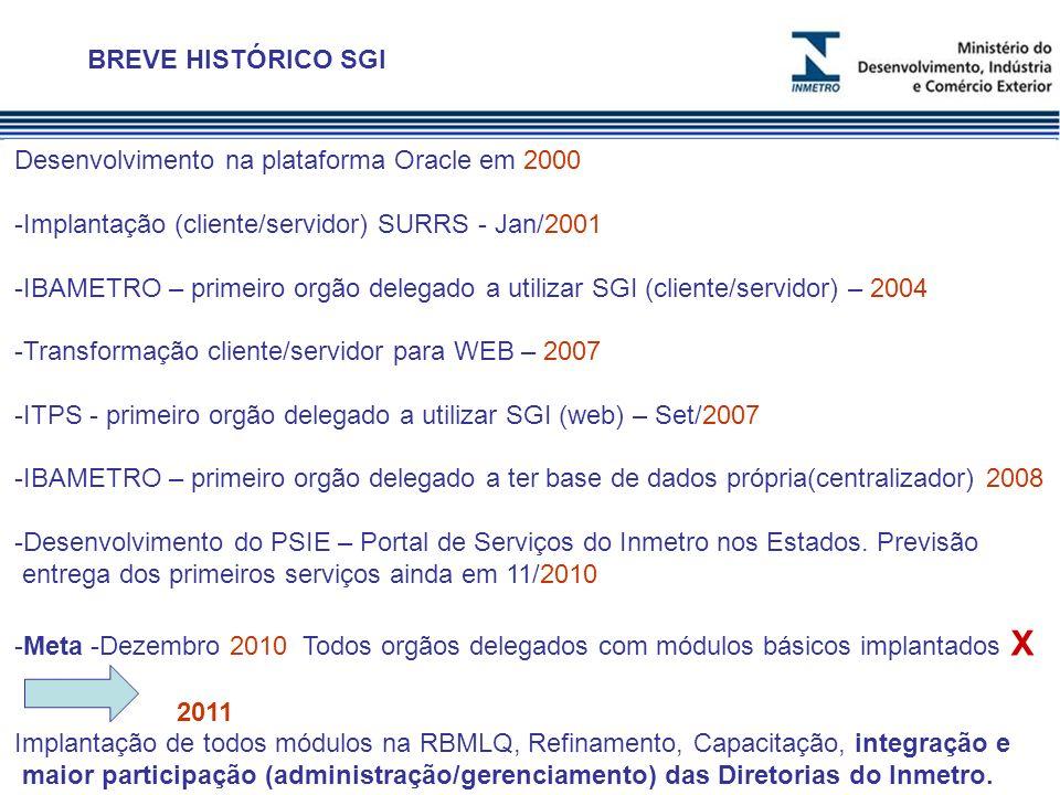 BREVE HISTÓRICO SGI Desenvolvimento na plataforma Oracle em 2000. Implantação (cliente/servidor) SURRS - Jan/2001.