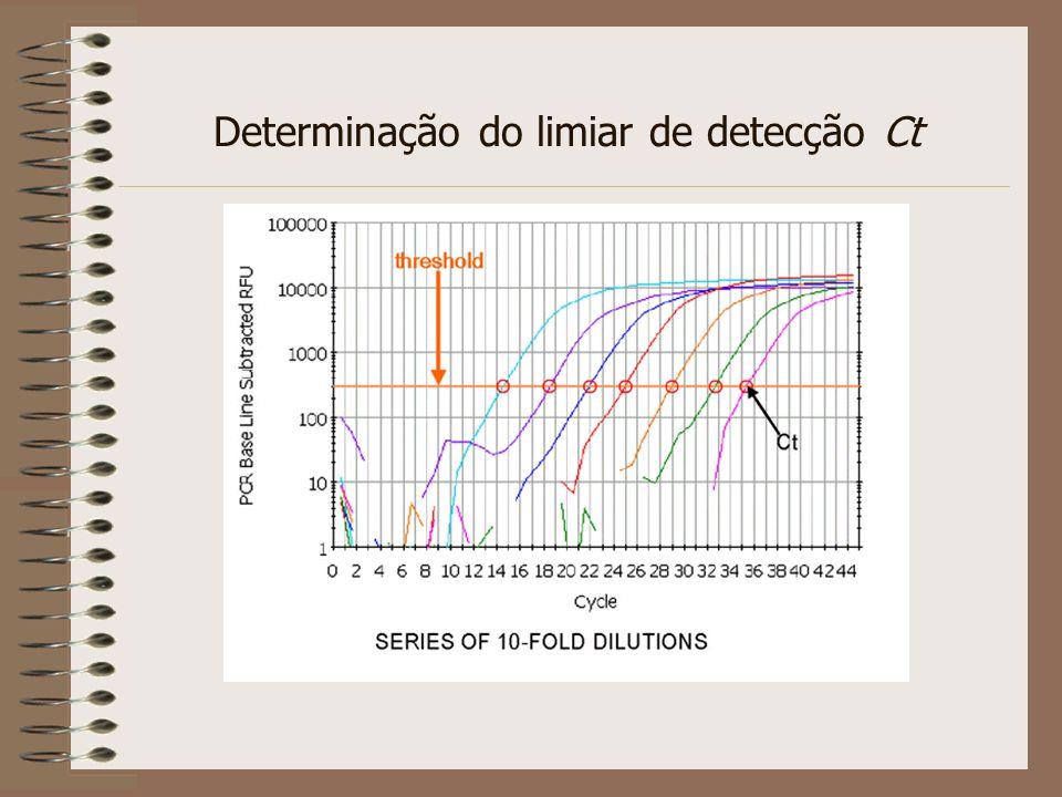 Determinação do limiar de detecção Ct