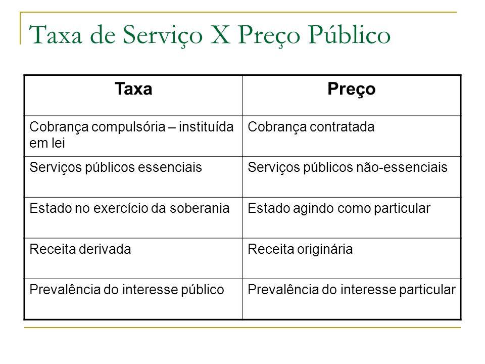 Taxa de Serviço X Preço Público