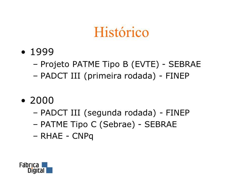 Histórico 1999 2000 Projeto PATME Tipo B (EVTE) - SEBRAE