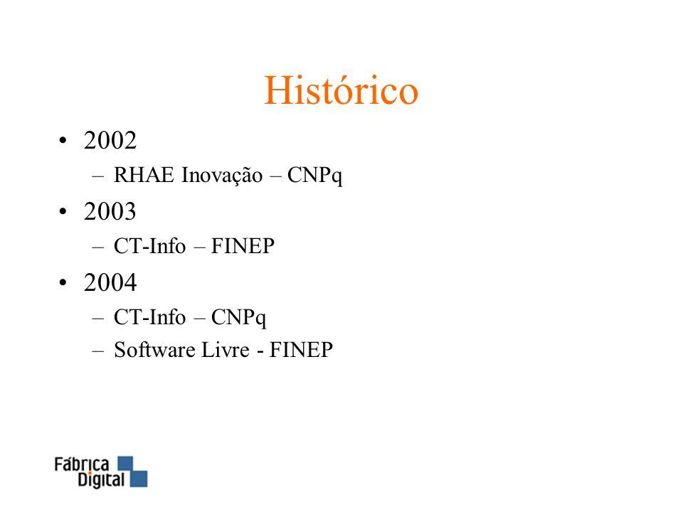 Histórico 2002 2003 2004 RHAE Inovação – CNPq CT-Info – FINEP