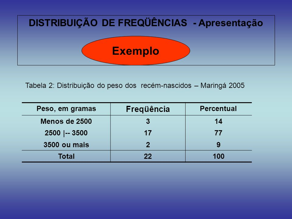 Exemplo DISTRIBUIÇÃO DE FREQÜÊNCIAS - Apresentação Freqüência