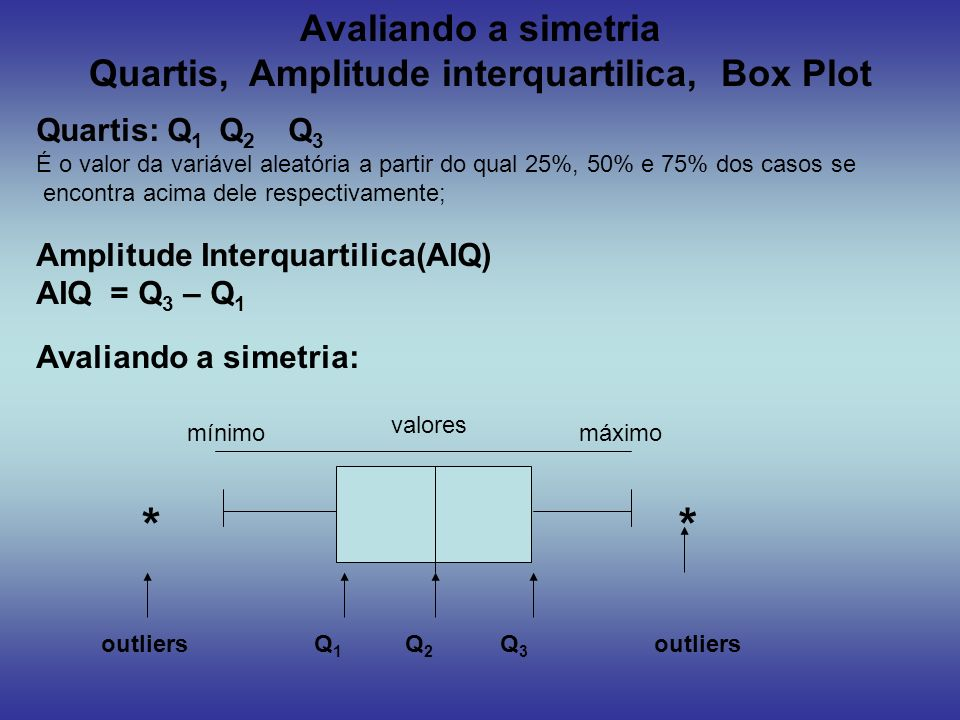 Quartis, Amplitude interquartilica, Box Plot
