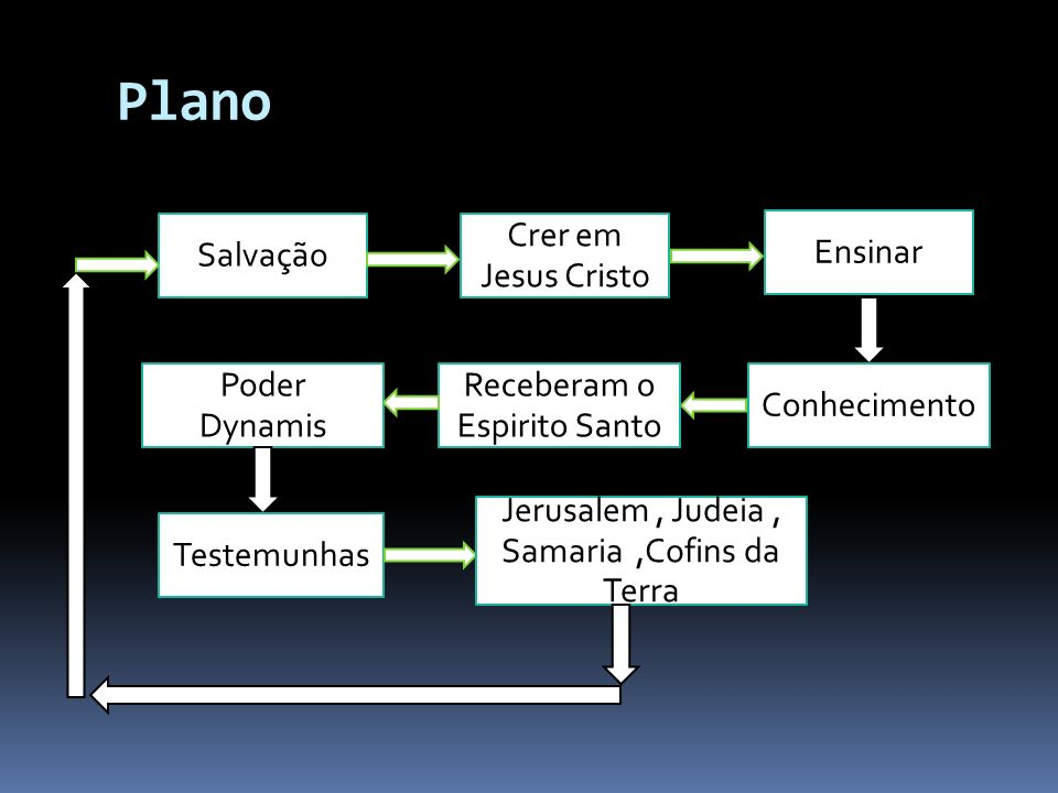 Plano Salvação Crer em Jesus Cristo Ensinar Poder Dynamis