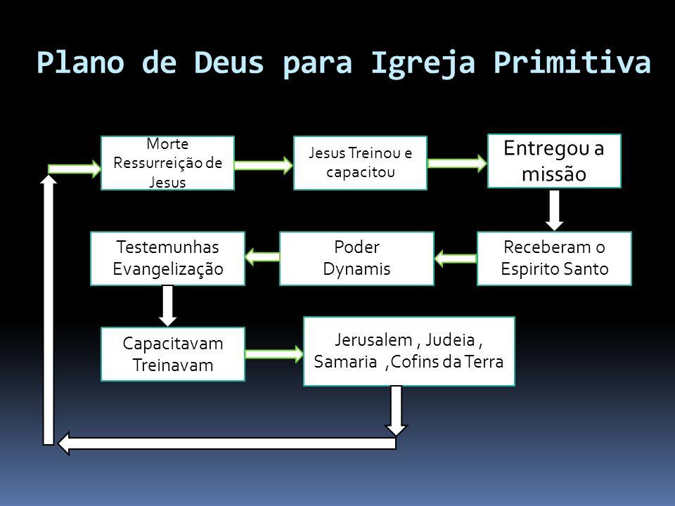 Plano de Deus para Igreja Primitiva